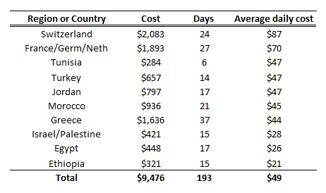 Total and daily costs by country/region.