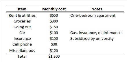 Table 4: Typical monthly cost of living at home prior to my trip.