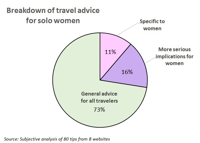 Advice for solo female travelers broken down by relevance to solo female travelers.